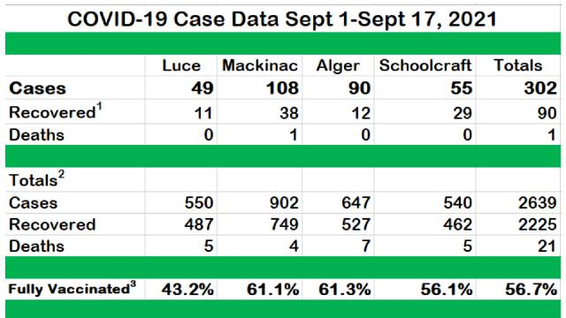 COVID cases continue to increase in LMAS counties